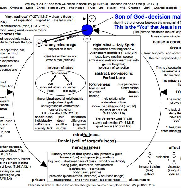 ACIM metaphysics chart - cropped