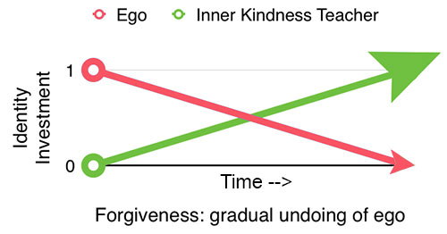 Transition from ego to Inner Kindness Teacher